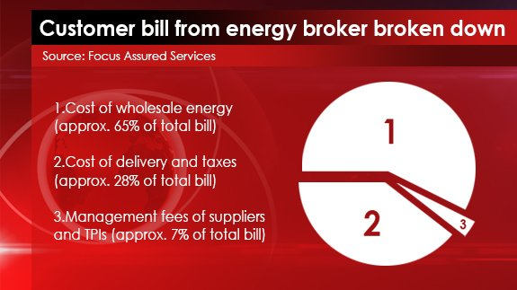 Cost Breakdown energy broker bill