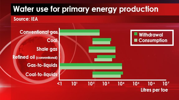 Source: IEA