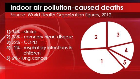 25th MAR - Indoor Air Pollution Deaths