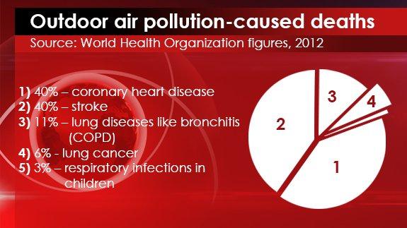 25th MAR - Outdoor Air Pollution Deaths