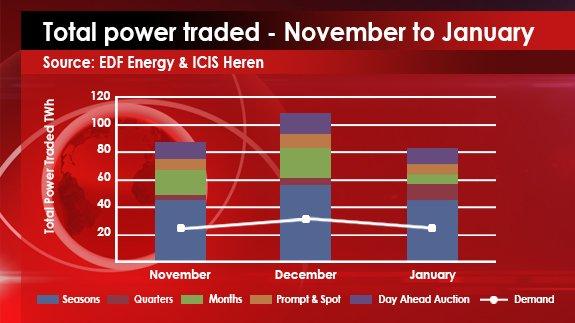 Source: EDF Energy & ICIS Heren