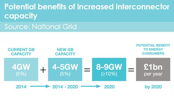 Source: National Grid