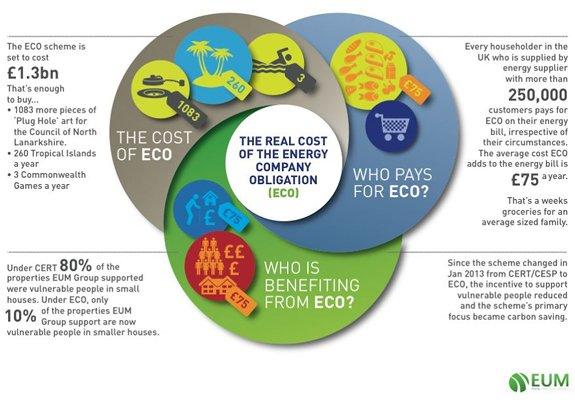 Infographic: EUM