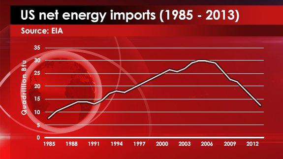 Source: EIA