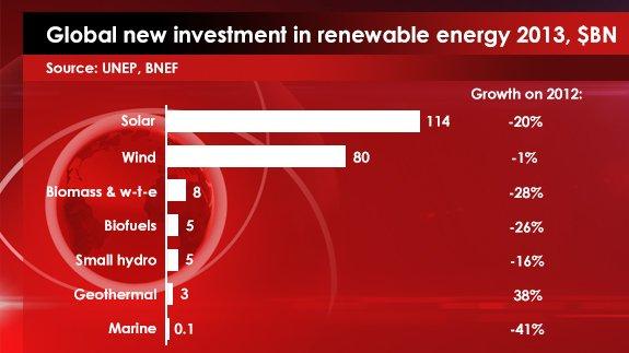 Source: UNEP, BNEF