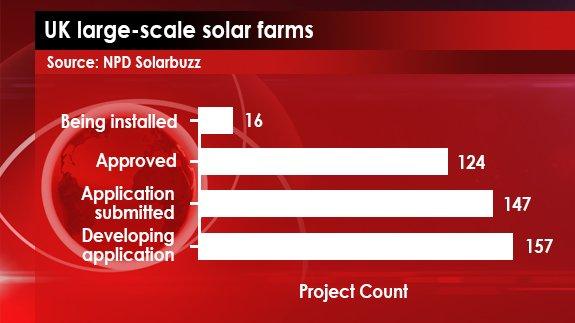 Source: NPD Solarbuzz