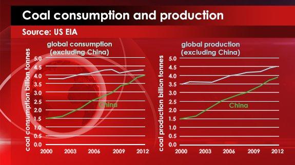 Source: US EIA