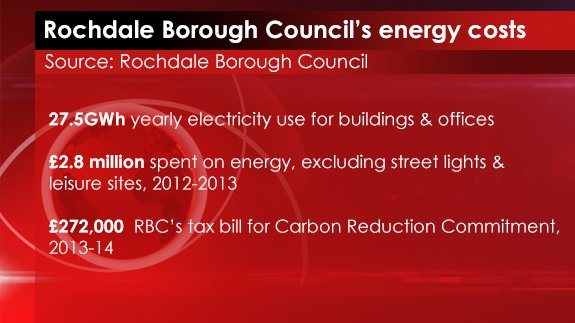 19th AUG 2014 - Rochdale Energy Cost
