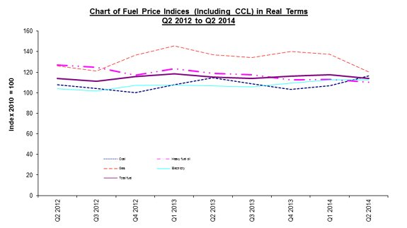 A chart of DECC's Fuel Price Indices, including the Climate Change Levy, in real terms, for Q2 2012 to Q2 2014. Image and stats: DECC
