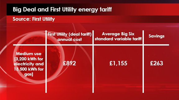 11th FEB - Big deal and first utility energy tariff