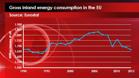 11th FEB - Gross inland energy consumption