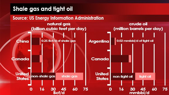 13th FEB - Shale gas + Tight oil