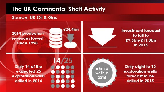 24th FEB - Continental Shelf Activity shelf UKOG