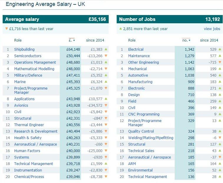 Source: Reed.co.uk – Average Engineering Salary