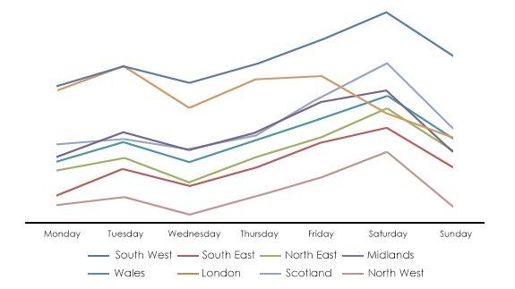 27th MAY - Graph 2
