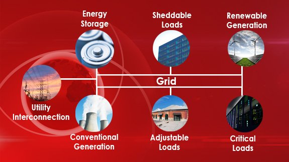 SEL micro-grid control solutions accommodate many types of distribution energy resources.