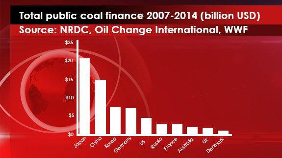 6 JUNE - TOTAL PUBLIC COAL FINANCE 2007-2014