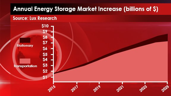 Annual Energy Market Storage Increase