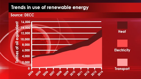 Trends in use of renewable energy
