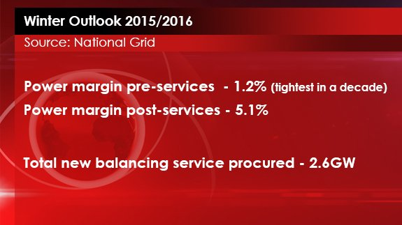 14th JULY - Electricity Outlook
