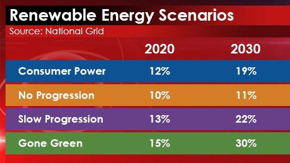 15th JULY 2015 - Renewable Energy Scenarios