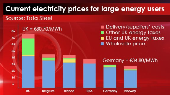 16th JULY - Current Electricity Prices