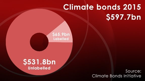 8th JULY - Climate Bonds