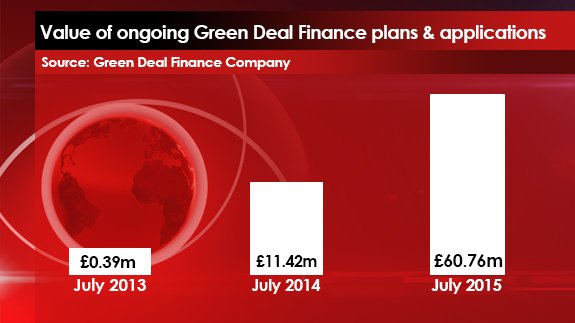 Green Deal Finance Company