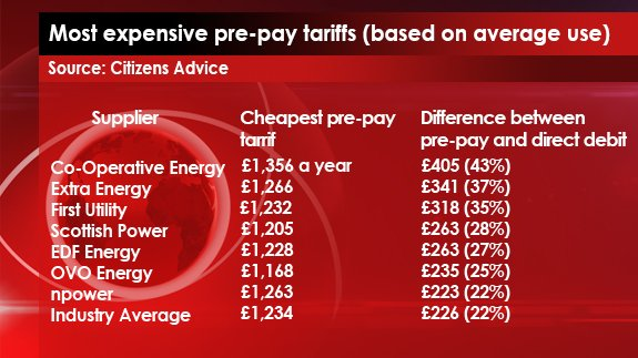 Most expensive pre-pay tariffs (based on average use)