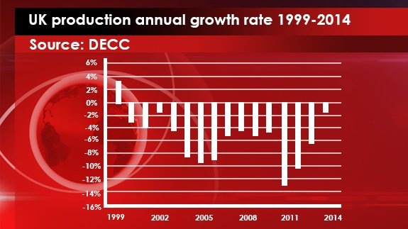 3rd AUG - UK Production annual growth rate