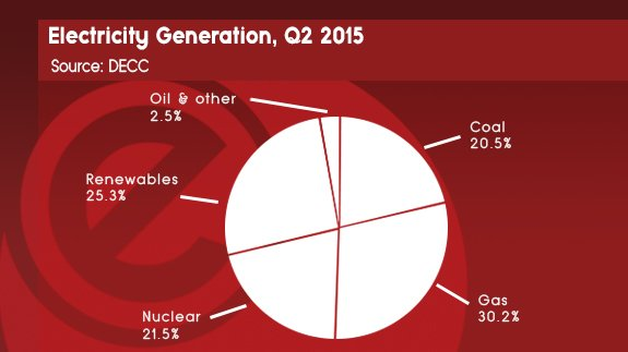 2015 ELECTRICTY PIE CHART