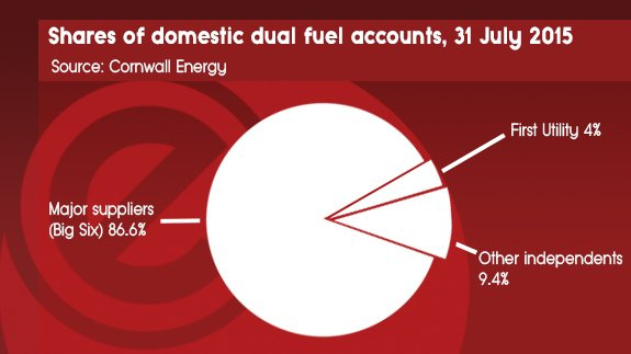 23rd SEP - Shares of domestic dual fuel accounts