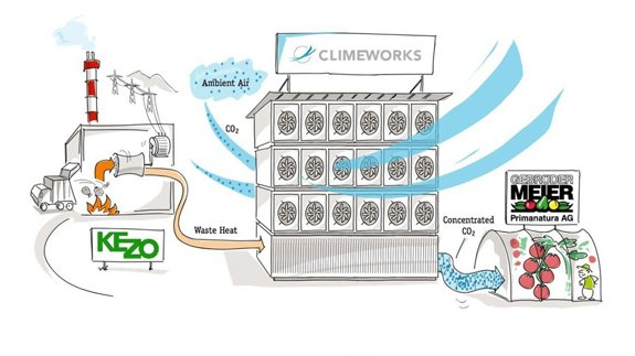 Image: Climeworks