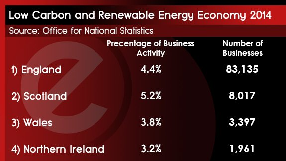 9th DEC - Low Carbon and Renewable Energy Economy 2014