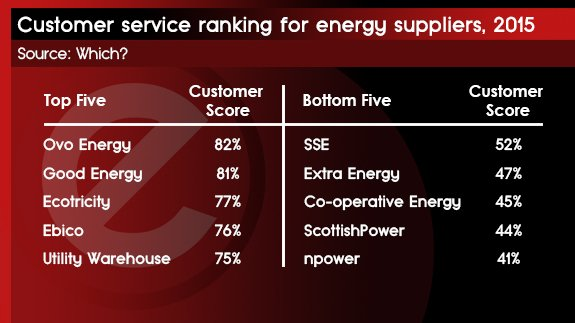 18 JAN - Customer Service Ranks of Energy Suppliers