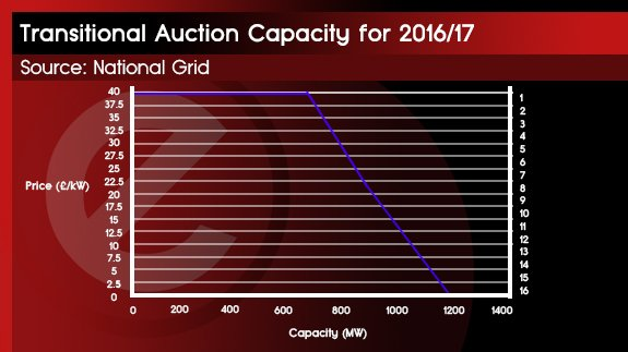 26TH JAN - CAPACITY MARKET PRICES