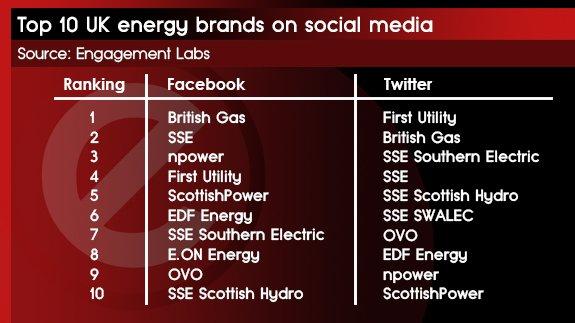 28 JAN - Top UK energy brands on social media