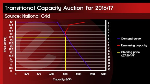 28TH JAN - CAPACITY MARKET PRICES
