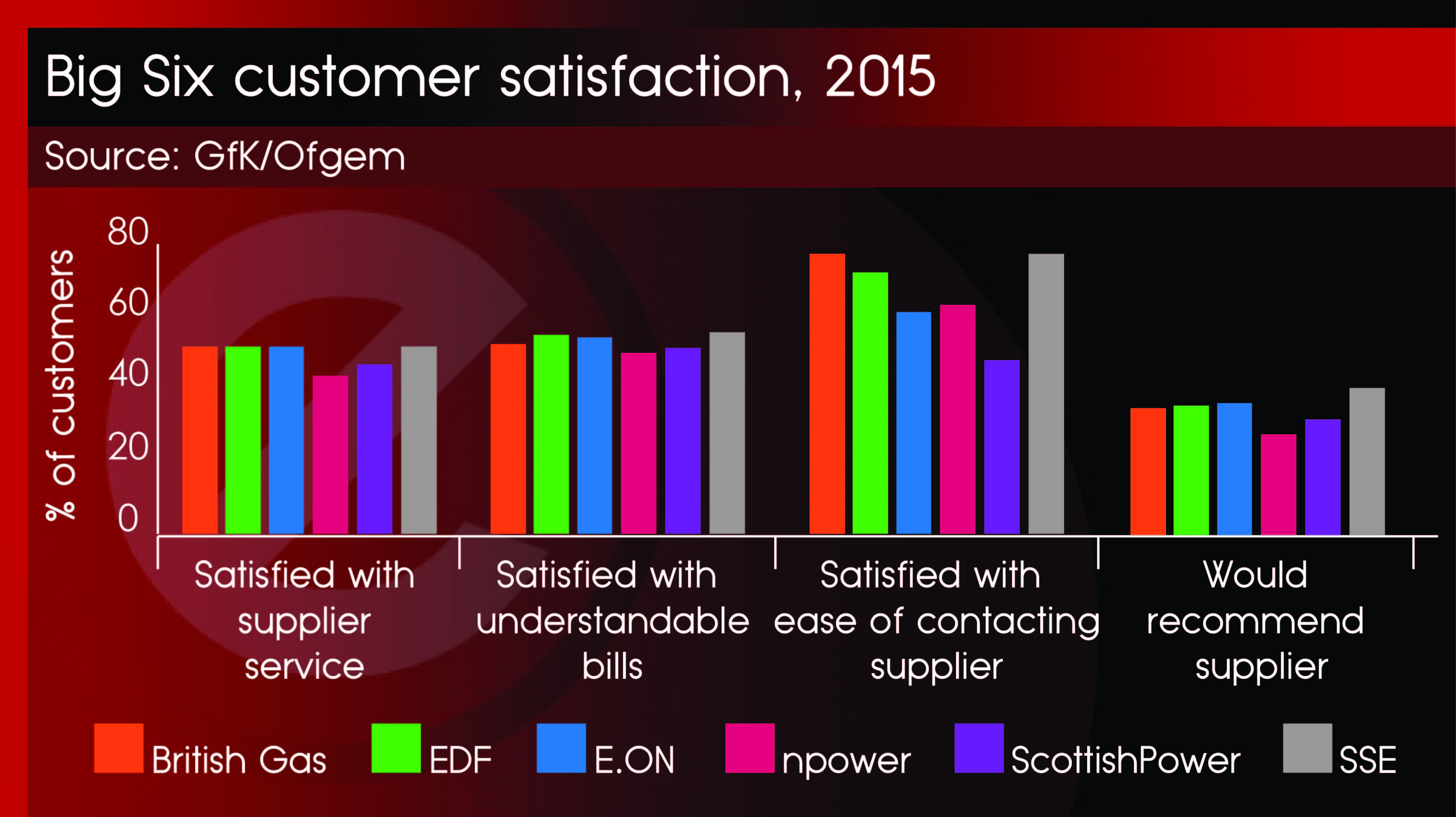 Big Six Customer Satisfaction - 11th Feb
