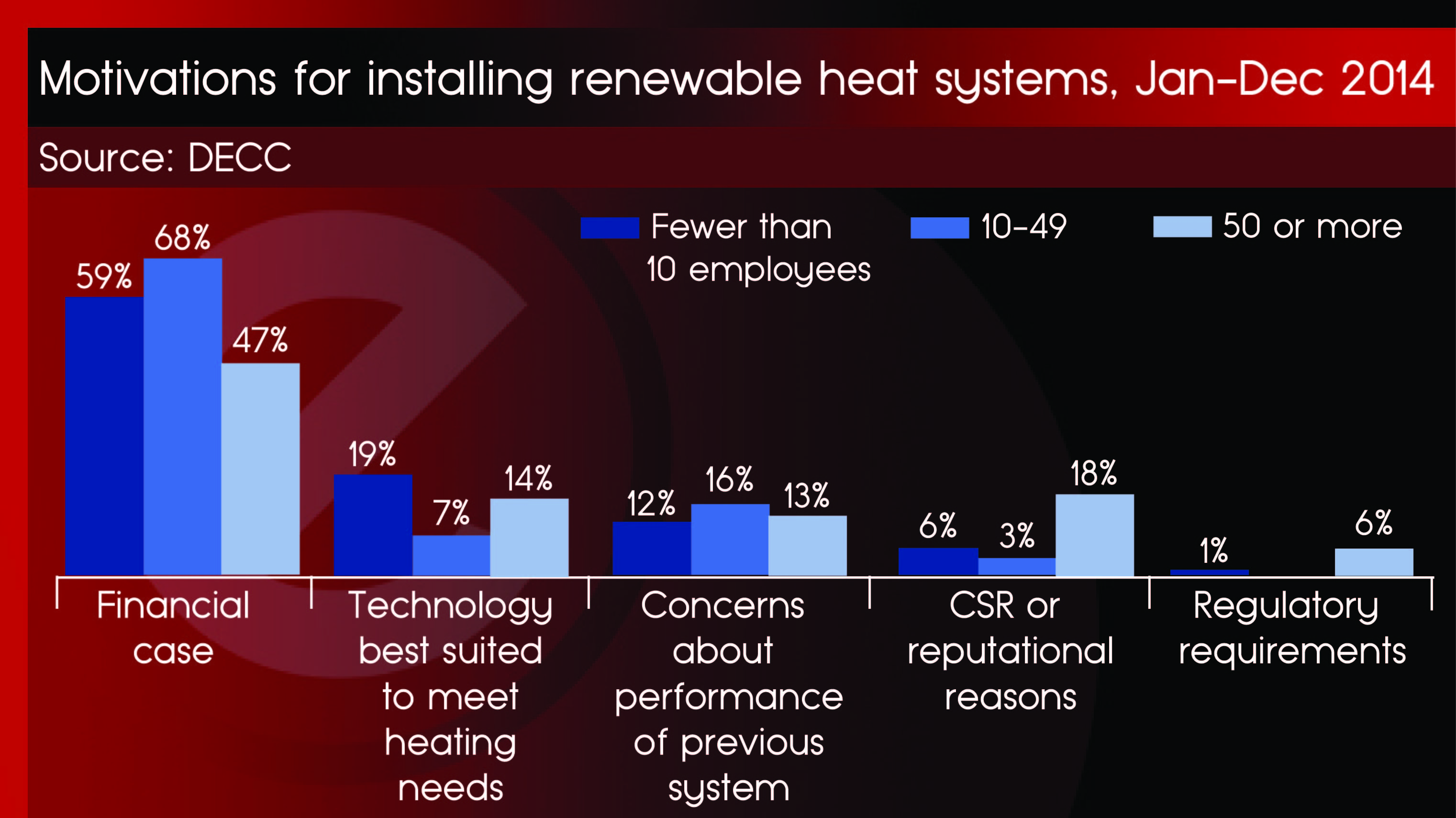 Motivations to install heat systems