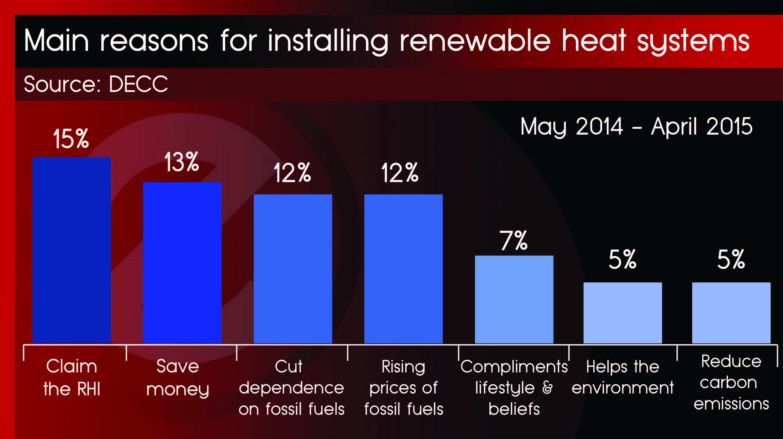 Reasons for installing renewable energy - 12th Feb 2016