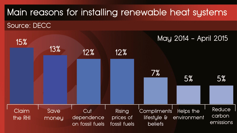 Reasons for installing renewable energy - 12th Feb 2016