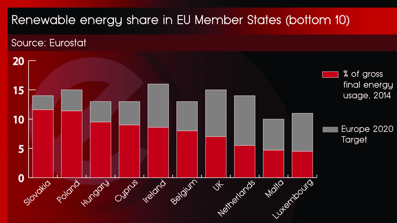 Renewable energy share graphic