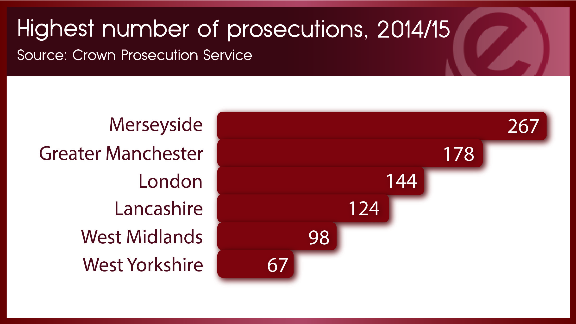 Prosecution number-01