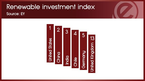 9th May - renewables investment index