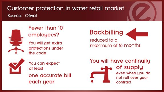 Customer protection in water for businesses, chatities and public sector organisations - OFWAT