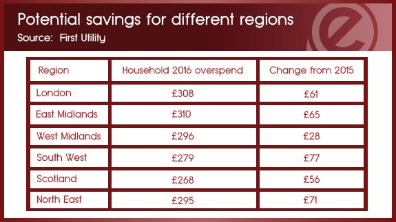 FINAL Potential savings for british Regions - First Utillity (003)