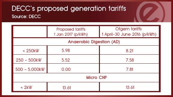 Proposed generation tariffs DECC