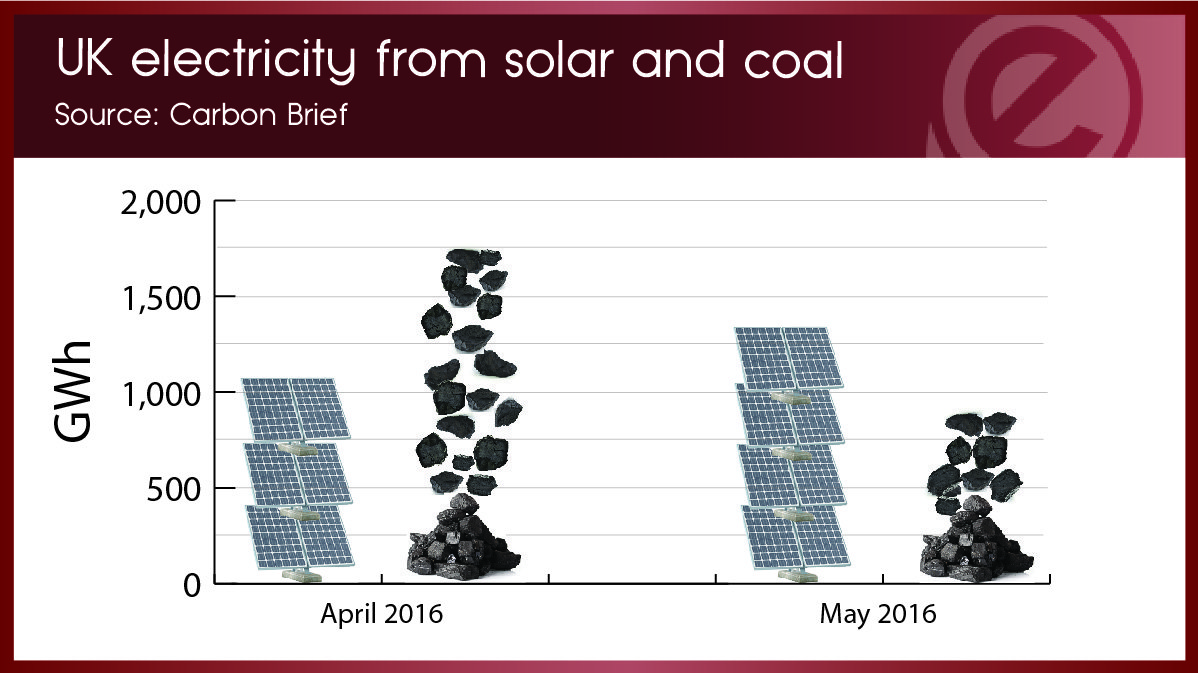Solar and coal electricity-01