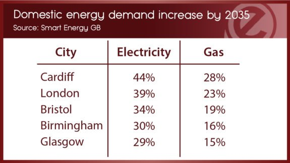 energy demand increase-01